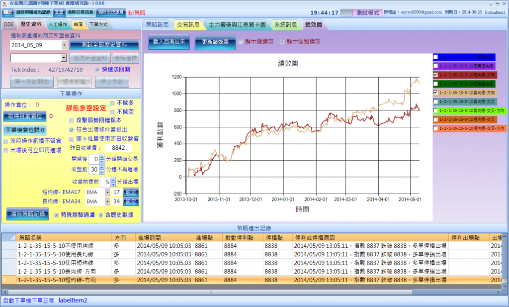 20130930-20140509-ema17-034含特殊過濾-長短均方向比較