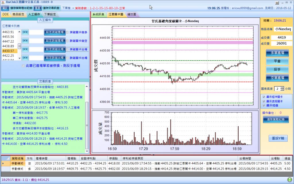 江恩關卡交易工具-1009-2